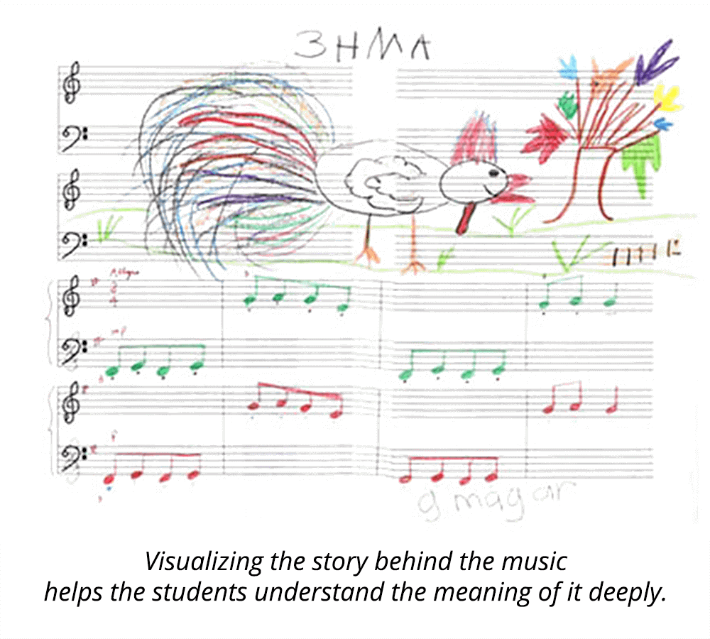 Visualizing the story behind the music helps the students understand the meaning of it deeply.